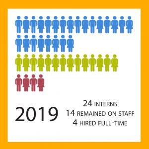 COCC Internship Stats